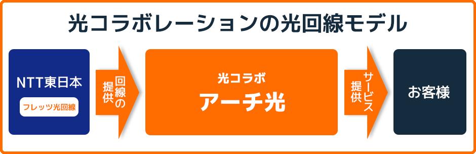 archhikari_about